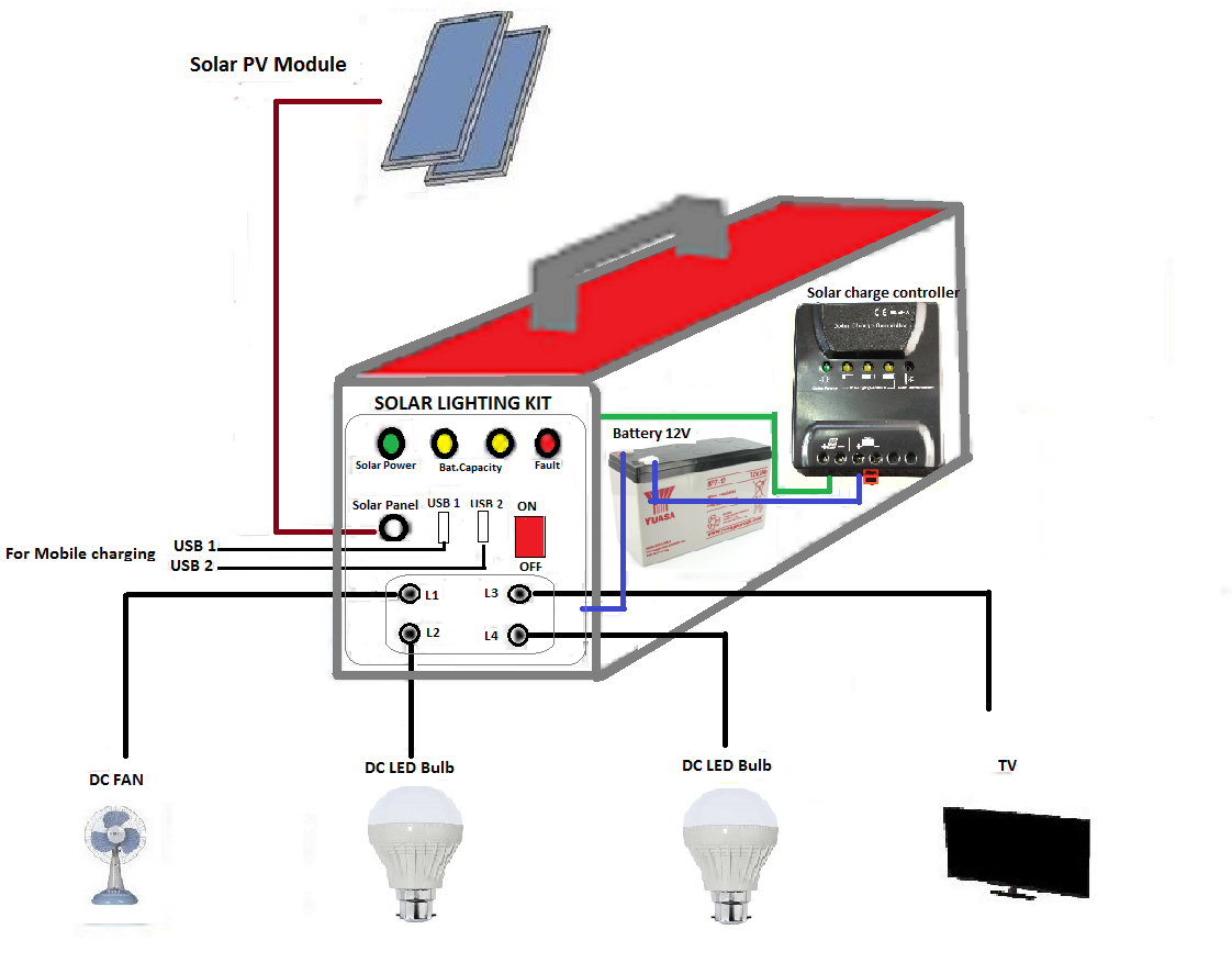 Solar Dc Power System For Home 12v 20 W Spd Energy Technologies Wiring Diagram Of Panels Ups Battery Load Fan